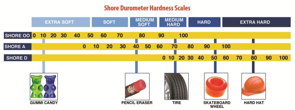 Shore-Hardness-Scale_Polytek
