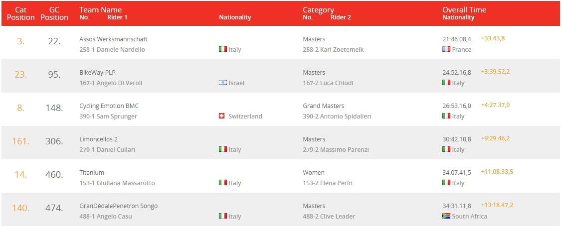 italian-stage4-ov