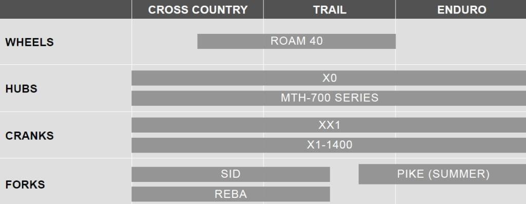 sram-boost-148-options