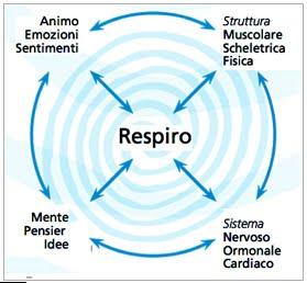 Il_respiro