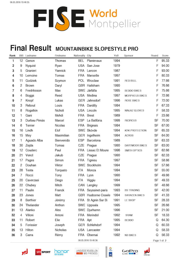 FULL_Result_MOUNTAINBIKE_SLOPESTYLE_PRO