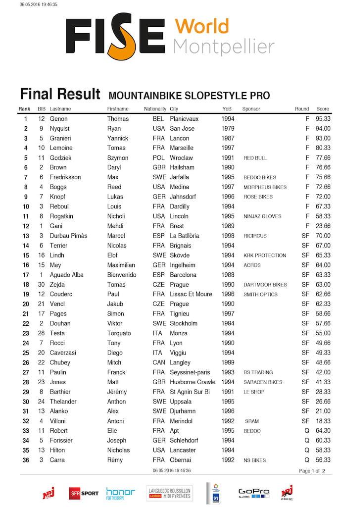 FULL_Result_MOUNTAINBIKE_SLOPESTYLE_PRO