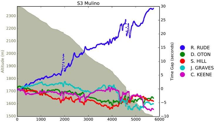 Questo grafico mette a confronto i distacchi tra i primi 5 uomini sulla fase 3 e il profilo altimetrico della tappa. I numeri sulla destra mostrano i secondi tra i piloti come cadono giù per la montagna.