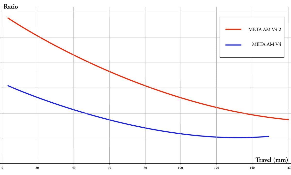 Commencal_Meta-AM-v4-2_aluminum-160mm-enduro-mountain-bike_shock-curve